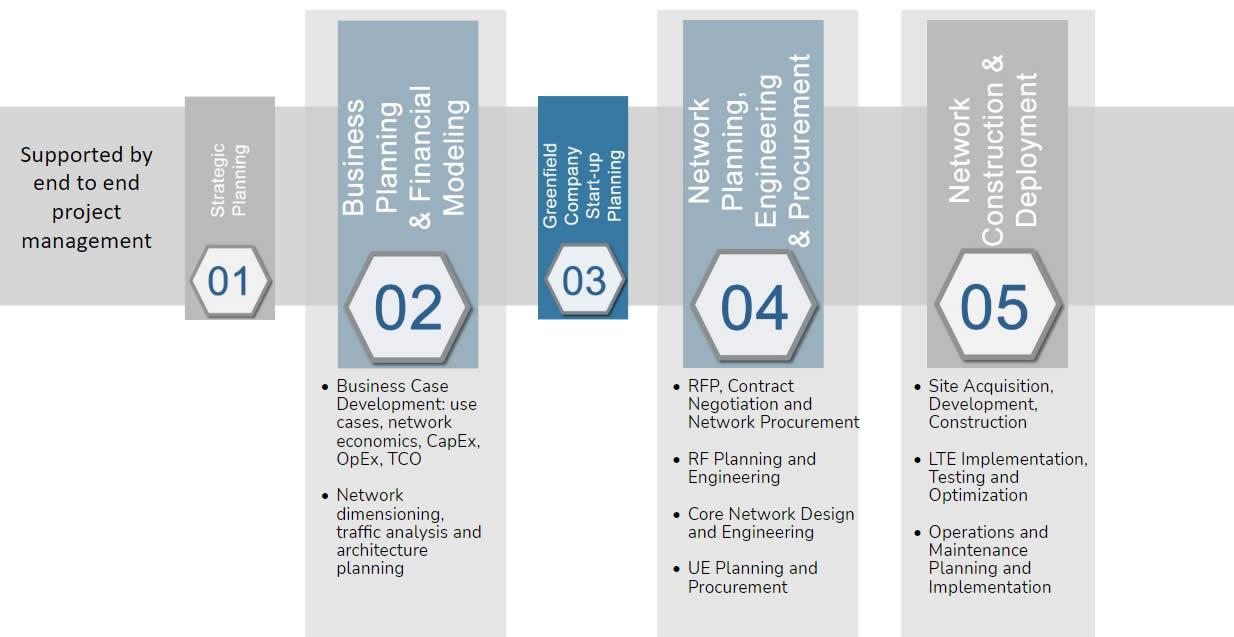 Private LTE Page Graphic